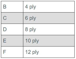 Load-range/Ply-rating