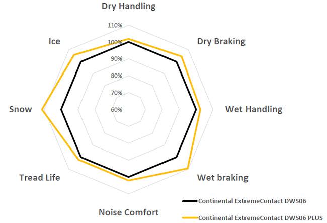 DWS06 Plus vs DWS 06 performance chart