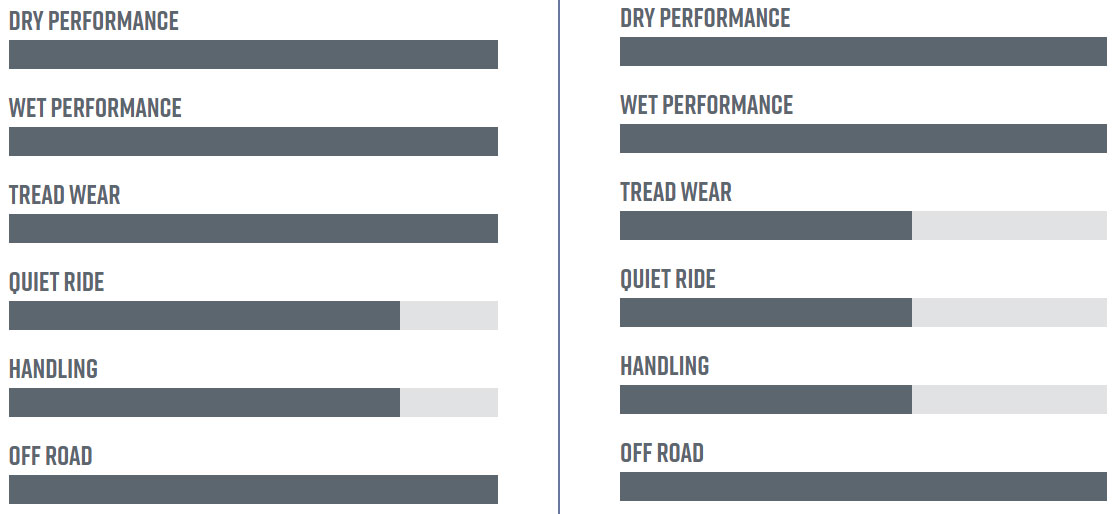 Discoverer A/T3 XLT performance ratings (left) vs. the Discoverer STT Pro (mud-terrain)