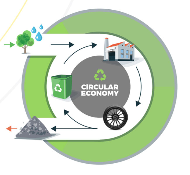 The recycling cycle