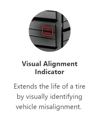 How the visual alignment indicator works