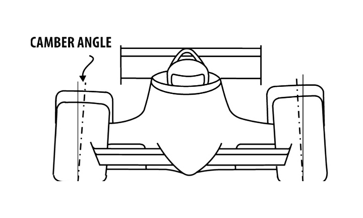 Diagram of a negative camber