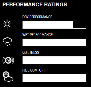 Nitto NT421Q performance ratings as compared to similar Nitto tires.