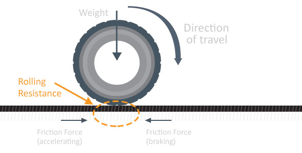 How low rolling resistance works