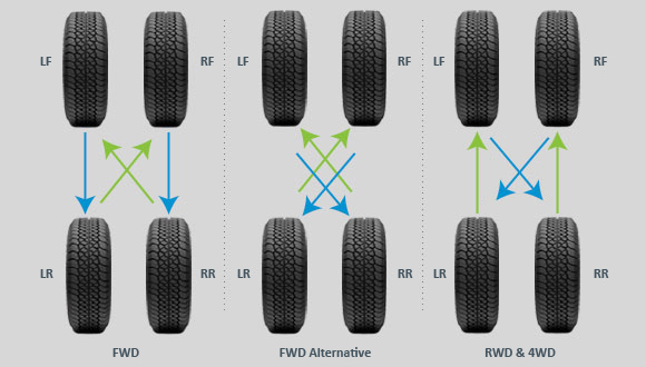 How Often To Rotate Tires >> How Often Should I Rotate My Tires Tirebuyer Com