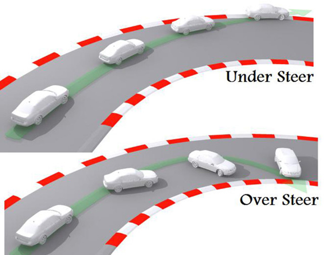 Oversteering is a term used when rear tires exceed lateral traction limits during cornering