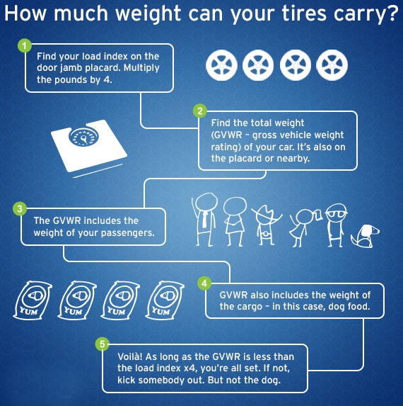 Tire Rating Chart >> How To Read Speed Rating And Load Index Tirebuyer Com