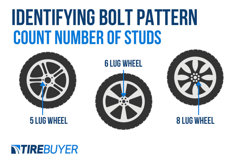 Bolt patterns