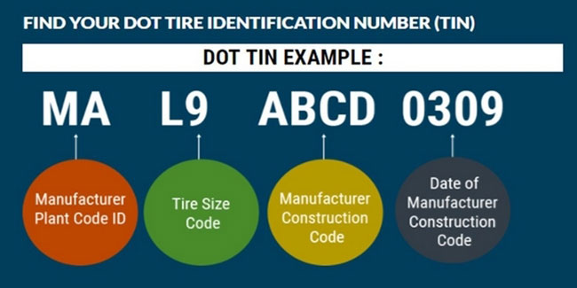 The TIN will tell you the tire plant, the tire size code, the manufacturer's code and the date of manufacturer code.